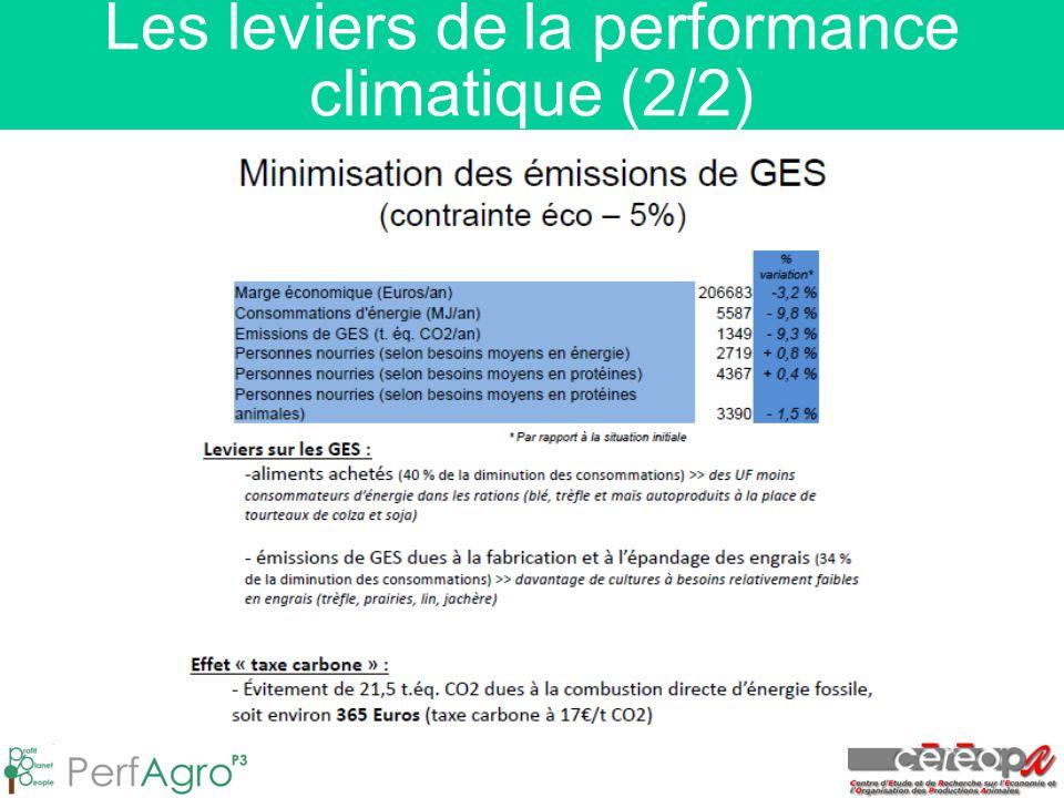 Les leviers de la performance climatique (2/2)