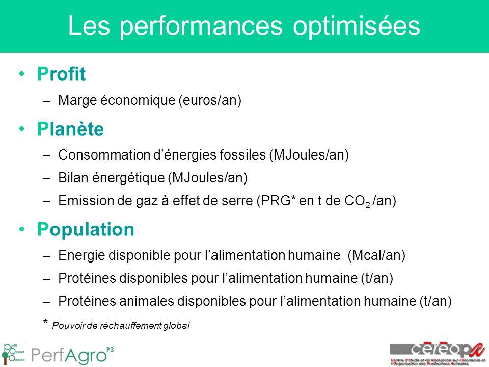 Les performances optimisées Profit –Marge économique (euros/an) Planète –Consommation d'énergies fossiles (MJoules/an) –Bilan énergétique (MJoules/an) –Emission de gaz à effet de serre (PRG* en t de CO 2 /an) Population –Energie disponible pour l'alimentation humaine (Mcal/an) –Protéines disponibles pour l'alimentation humaine (t/an) –Protéines animales disponibles pour l'alimentation humaine (t/an) * Pouvoir de réchauffement global