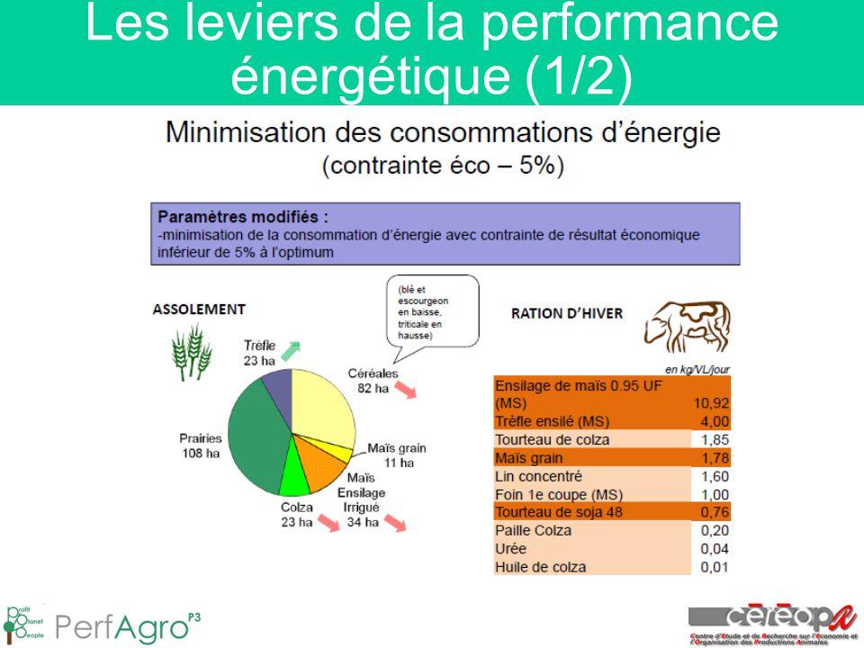 Les leviers de la performance énergétique (1/2)