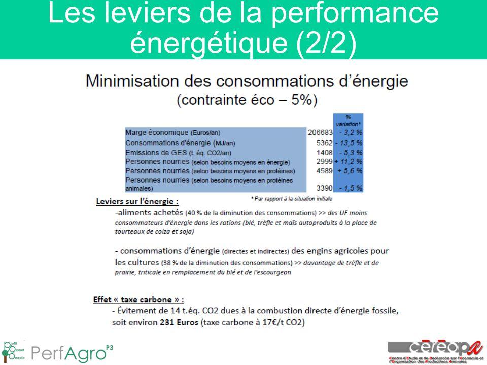 Les leviers de la performance énergétique (2/2)