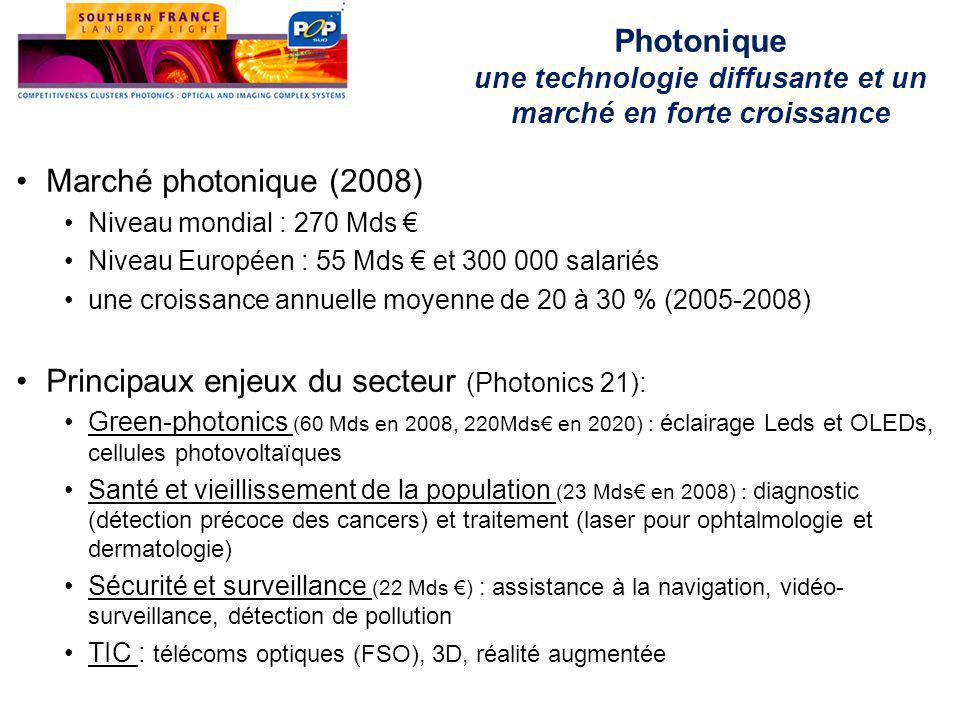 Marché photonique (2008) Niveau mondial : 270 Mds € Niveau Européen : 55 Mds € et 300 000 salariés une croissance annuelle moyenne de 20 à 30 % (2005-2008) Principaux enjeux du secteur (Photonics 21): Green-photonics (60 Mds en 2008, 220Mds€ en 2020) : éclairage Leds et OLEDs, cellules photovoltaïques Santé et vieillissement de la population (23 Mds€ en 2008) : diagnostic (détection précoce des cancers) et traitement (laser pour ophtalmologie et dermatologie) Sécurité et surveillance (22 Mds €) : assistance à la navigation, vidéo- surveillance, détection de pollution TIC : télécoms optiques (FSO), 3D, réalité augmentée Photonique une technologie diffusante et un marché en forte croissance