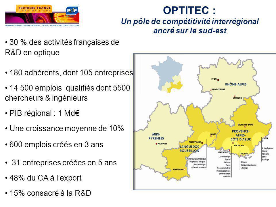30 % des activités françaises de R&D en optique 180 adhérents, dont 105 entreprises 14 500 emplois qualifiés dont 5500 chercheurs & ingénieurs PIB régional : 1 Md€ Une croissance moyenne de 10% 600 emplois créés en 3 ans 31 entreprises créées en 5 ans 48% du CA à l'export 15% consacré à la R&D OPTITEC : Un pôle de compétitivité interrégional ancré sur le sud-est