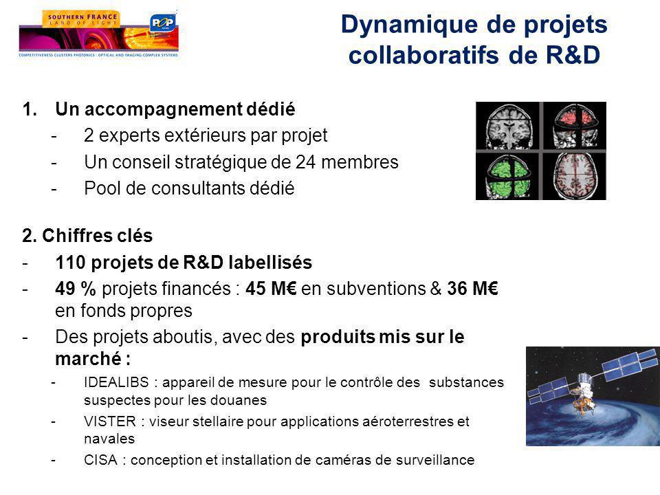 Dynamique de projets collaboratifs de R&D 1.Un accompagnement dédié -2 experts extérieurs par projet -Un conseil stratégique de 24 membres -Pool de consultants dédié 2.