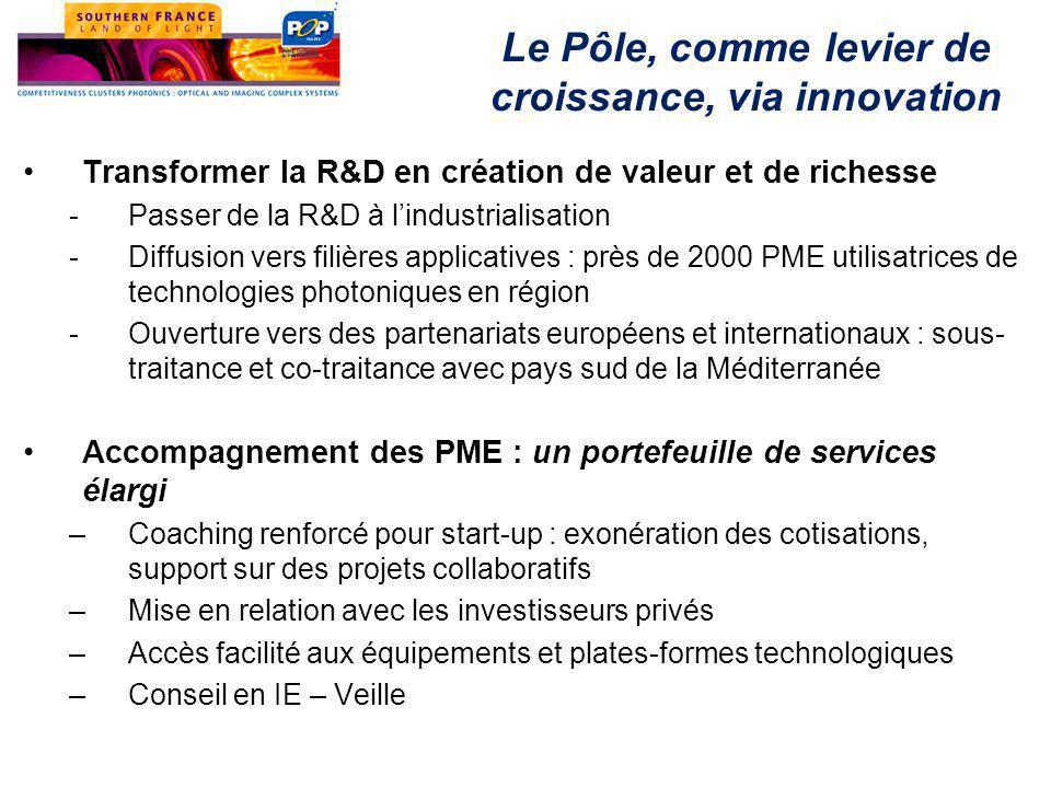 Le Pôle, comme levier de croissance, via innovation Transformer la R&D en création de valeur et de richesse -Passer de la R&D à l'industrialisation -Diffusion vers filières applicatives : près de 2000 PME utilisatrices de technologies photoniques en région -Ouverture vers des partenariats européens et internationaux : sous- traitance et co-traitance avec pays sud de la Méditerranée Accompagnement des PME : un portefeuille de services élargi –Coaching renforcé pour start-up : exonération des cotisations, support sur des projets collaboratifs –Mise en relation avec les investisseurs privés –Accès facilité aux équipements et plates-formes technologiques –Conseil en IE – Veille