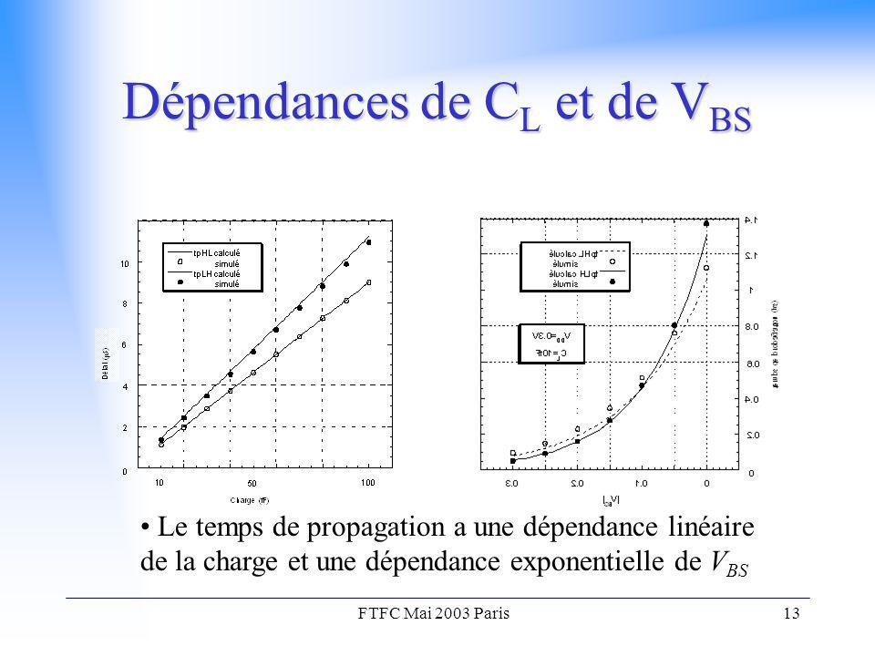 FTFC Mai 2003 Paris13 Dépendances de C L et de V BS Le temps de propagation a une dépendance linéaire de la charge et une dépendance exponentielle de V BS