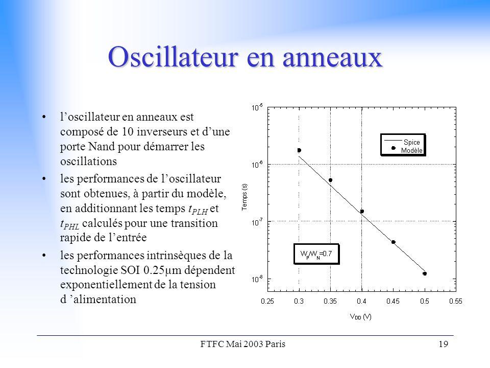 FTFC Mai 2003 Paris19 Oscillateur en anneaux l'oscillateur en anneaux est composé de 10 inverseurs et d'une porte Nand pour démarrer les oscillations les performances de l'oscillateur sont obtenues, à partir du modèle, en additionnant les temps t PLH et t PHL calculés pour une transition rapide de l'entrée les performances intrinsèques de la technologie SOI 0.25µm dépendent exponentiellement de la tension d 'alimentation