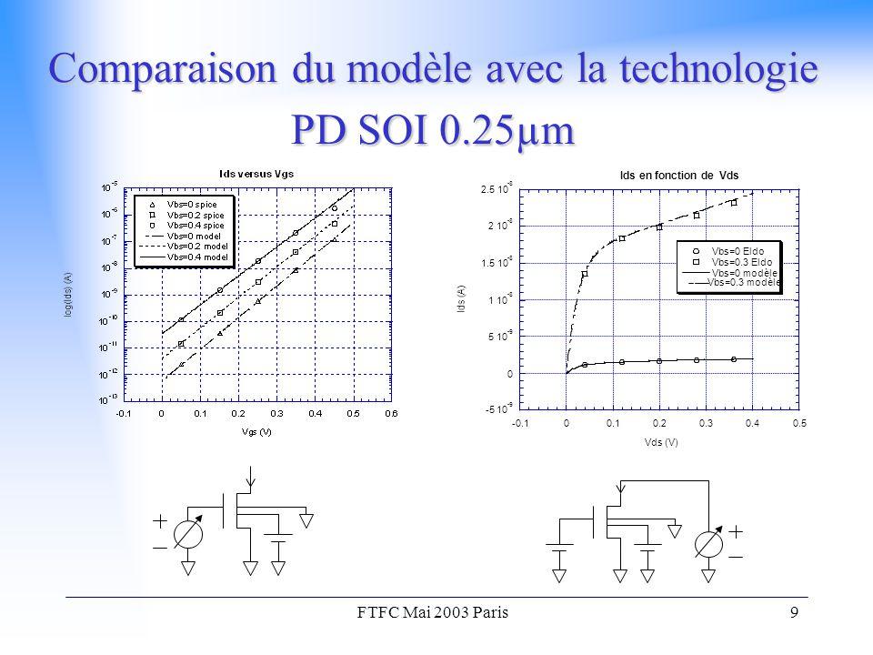 FTFC Mai 2003 Paris9 Comparaison du modèle avec la technologie PD SOI 0.25µm -5 10 -9 0 5 10 -9 1 10 -8 1.5 10 -8 2 10 -8 2.5 10 -8 -0.100.10.20.30.40.5 Ids en fonction de Vds Vbs=0 Eldo Vbs=0.3 Eldo Vbs=0 modèle Vbs=0.3 modèle Vds (V)