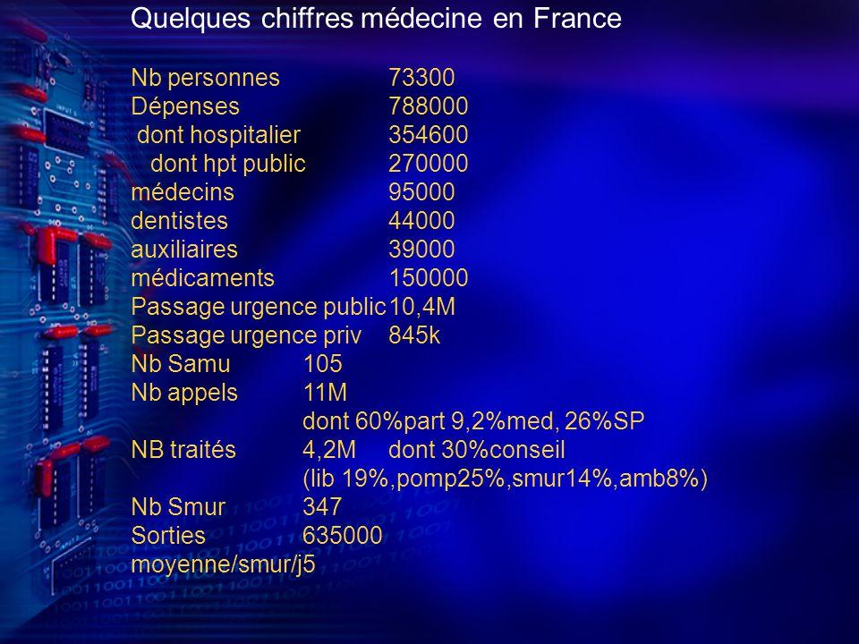 Quelques chiffres médecine en France Nb personnes73300 Dépenses788000 dont hospitalier354600 dont hpt public270000 médecins95000 dentistes44000 auxiliaires39000 médicaments150000 Passage urgence public10,4M Passage urgence priv845k Nb Samu105 Nb appels11M dont 60%part 9,2%med, 26%SP NB traités4,2Mdont 30%conseil (lib 19%,pomp25%,smur14%,amb8%) Nb Smur347 Sorties635000 moyenne/smur/j5