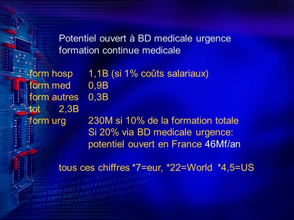 Potentiel ouvert à BD medicale urgence formation continue medicale form hosp1,1B (si 1% coûts salariaux) form med0,9B form autres0,3B tot2,3B form urg230M si 10% de la formation totale Si 20% via BD medicale urgence: potentiel ouvert en France 46Mf/an tous ces chiffres *7=eur, *22=World *4,5=US