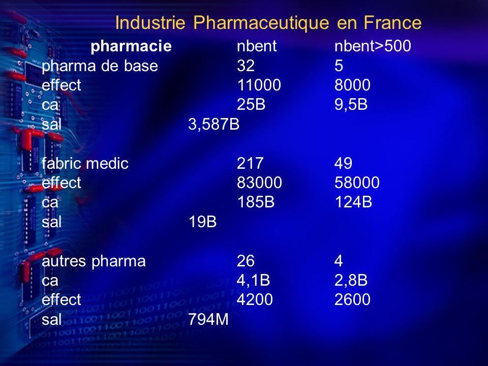 pharmacienbentnbent>500 pharma de base325 effect110008000 ca25B9,5B sal3,587B fabric medic21749 effect8300058000 ca185B124B sal19B autres pharma264 ca4,1B2,8B effect42002600 sal794M Industrie Pharmaceutique en France