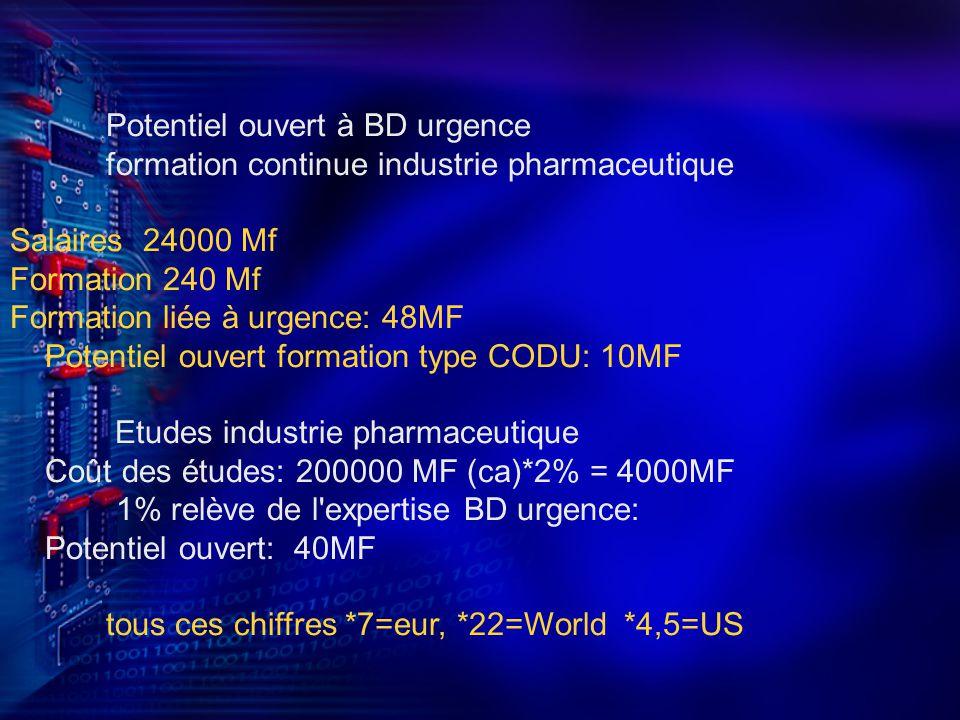 Potentiel ouvert à BD urgence formation continue industrie pharmaceutique Salaires 24000 Mf Formation 240 Mf Formation liée à urgence: 48MF Potentiel ouvert formation type CODU: 10MF Etudes industrie pharmaceutique Coût des études: 200000 MF (ca)*2% = 4000MF 1% relève de l expertise BD urgence: Potentiel ouvert: 40MF tous ces chiffres *7=eur, *22=World *4,5=US