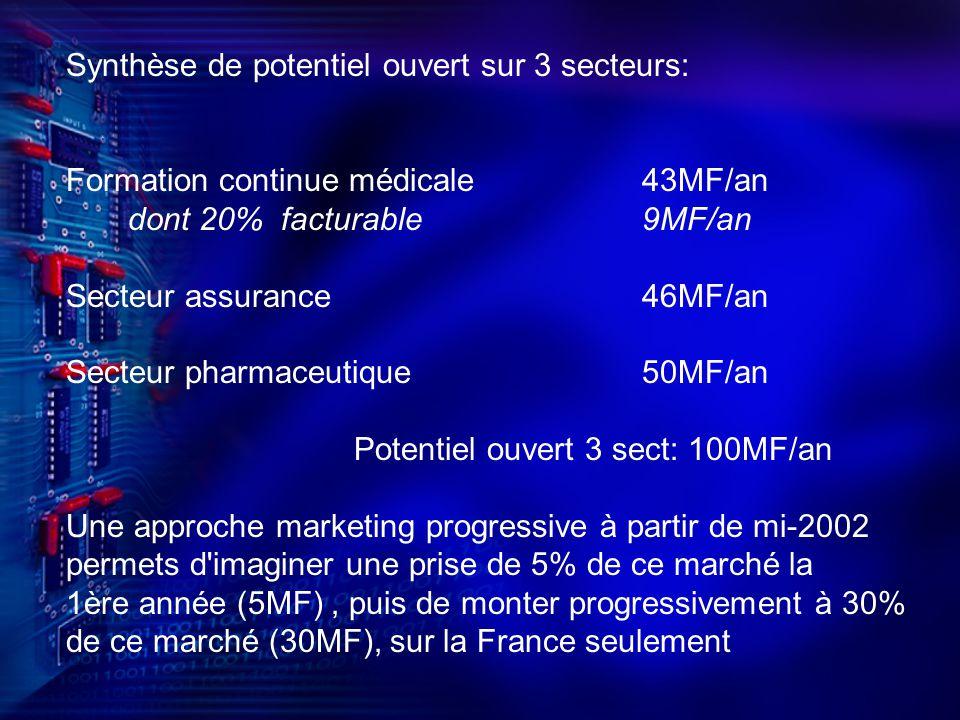 Synthèse de potentiel ouvert sur 3 secteurs: Formation continue médicale 43MF/an dont 20% facturable9MF/an Secteur assurance46MF/an Secteur pharmaceutique50MF/an Potentiel ouvert 3 sect: 100MF/an Une approche marketing progressive à partir de mi-2002 permets d imaginer une prise de 5% de ce marché la 1ère année (5MF), puis de monter progressivement à 30% de ce marché (30MF), sur la France seulement