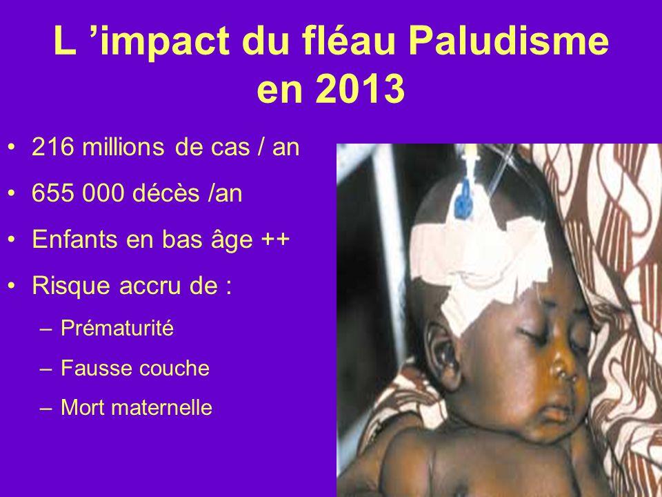 L 'impact du fléau Paludisme en 2013 216 millions de cas / an 655 000 décès /an Enfants en bas âge ++ Risque accru de : –Prématurité –Fausse couche –Mort maternelle