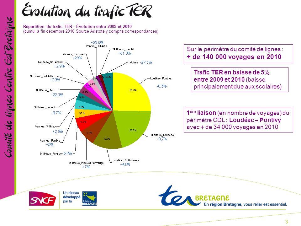 3 Répartition du trafic TER - Évolution entre 2009 et 2010 (cumul à fin décembre 2010 Source Aristote y compris correspondances) Sur le périmètre du comité de lignes : + de 140 000 voyages en 2010 1 ère liaison (en nombre de voyages) du périmètre CDL : Loudéac – Pontivy avec + de 34 000 voyages en 2010 Trafic TER en baisse de 5% entre 2009 et 2010 (baisse principalement due aux scolaires)