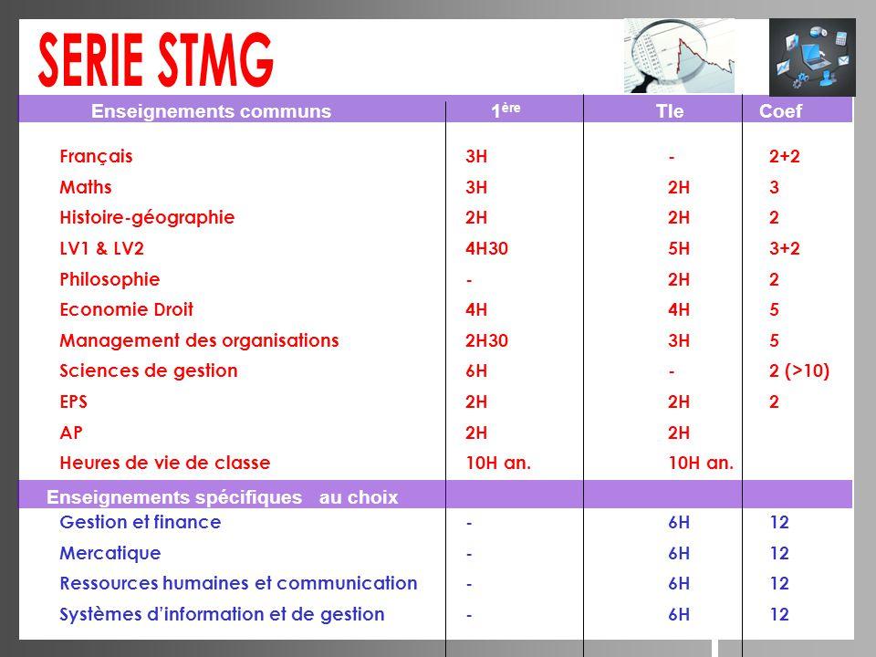 Français3H-2+2 Maths 3H2H3 Histoire-géographie2H2H2 LV1 & LV24H305H3+2 Philosophie -2H2 Economie Droit4H4H5 Management des organisations2H303H5 Scienc