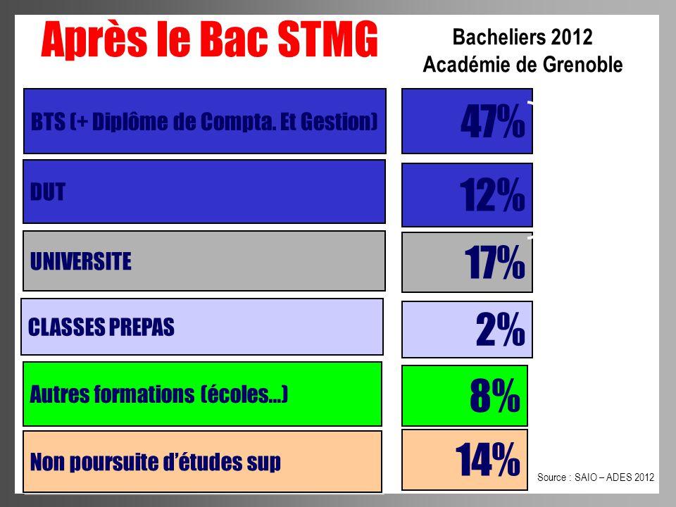 Bacheliers 2012 Académie de Grenoble Après le Bac STMG BTS (+ Diplôme de Compta. Et Gestion) 47% DUT UNIVERSITE CLASSES PREPAS 12% 17% 2% Autres forma