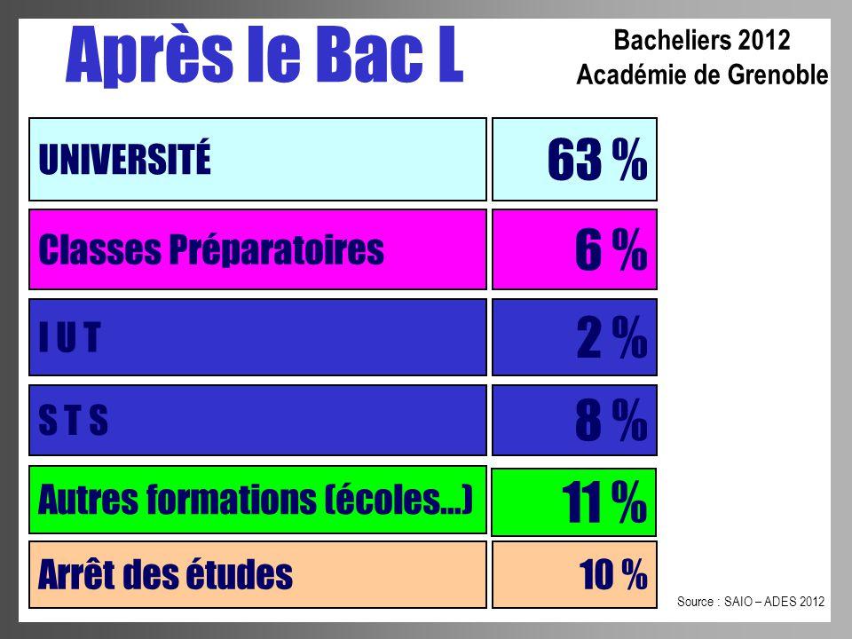 Après le Bac L UNIVERSITÉ 63 % Classes Préparatoires I U T S T S 6 % 2 % 8 % Autres formations (écoles…) 11 % Source : SAIO – ADES 2012 Bacheliers 201