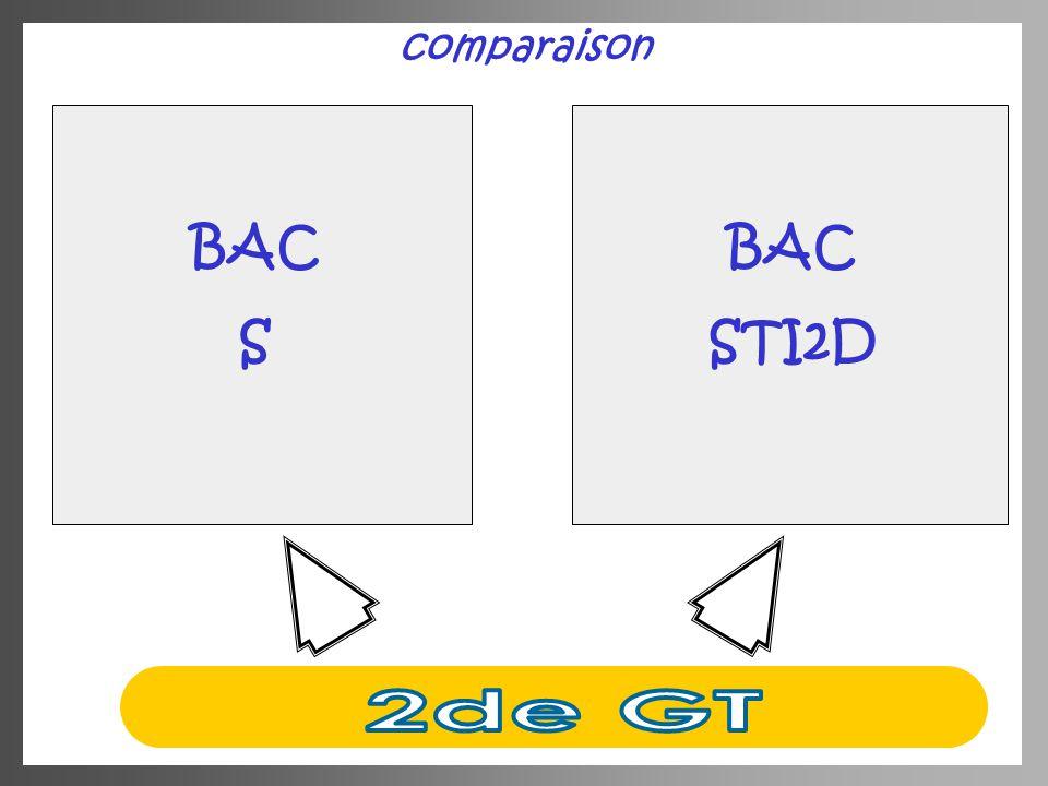comparaison BAC S BAC STI2D