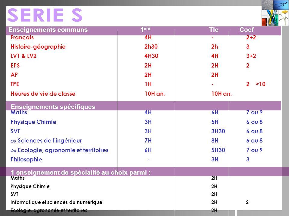 Français4H- 2+2 Histoire-géographie2h302h 3 LV1 & LV24H304H 3+2 EPS2H2H 2 AP2H2H TPE1H- 2 >10 Heures de vie de classe10H an.10H an. Maths4H6H 7 ou 9 P