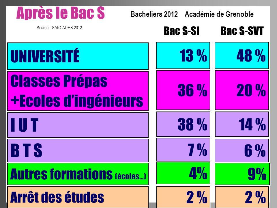 Après le Bac S UNIVERSITÉ 13 % I U T B T S 38 % 7 % Autres formations (écoles…) 4% Source : SAIO-ADES 2012 Bacheliers 2012 Académie de Grenoble Classe