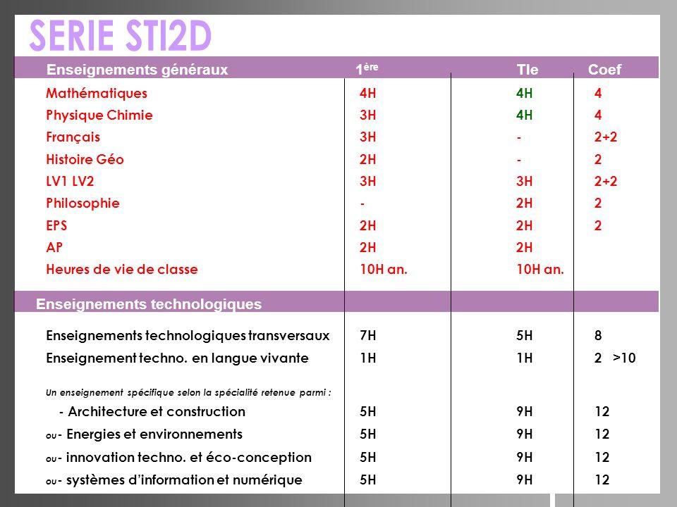 Mathématiques4H4H4 Physique Chimie3H4H4 Français3H-2+2 Histoire Géo2H-2 LV1 LV23H3H2+2 Philosophie-2H2 EPS2H2H2 AP2H2H Heures de vie de classe10H an.1