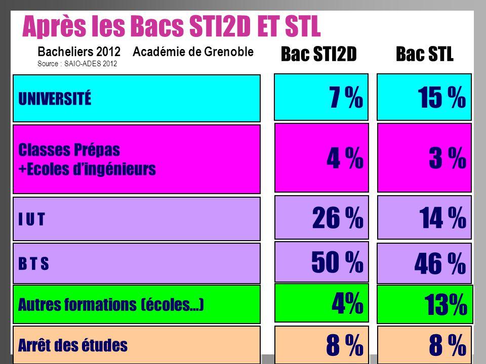 Après les Bacs STI2D ET STL UNIVERSITÉ 7 % I U T B T S 26 % 50 % Autres formations (écoles…) 4% Source : SAIO-ADES 2012 Bacheliers 2012 Académie de Gr