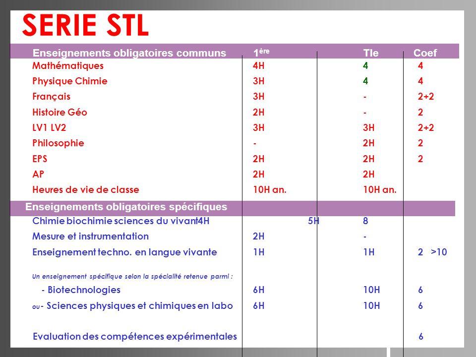 Mathématiques4H44 Physique Chimie3H44 Français3H-2+2 Histoire Géo2H-2 LV1 LV23H3H2+2 Philosophie-2H2 EPS2H2H2 AP2H2H Heures de vie de classe10H an.10H