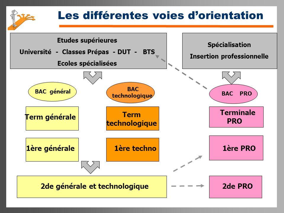Les différentes voies d'orientation 2de PRO 1ère PRO Terminale PRO BAC PRO 2de générale et technologique 1ère générale 1ère techno Term générale Term