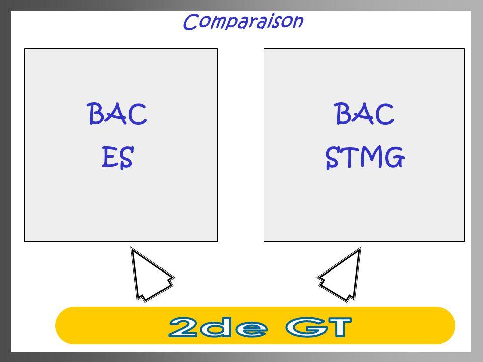 Comparaison BAC ES BAC STMG