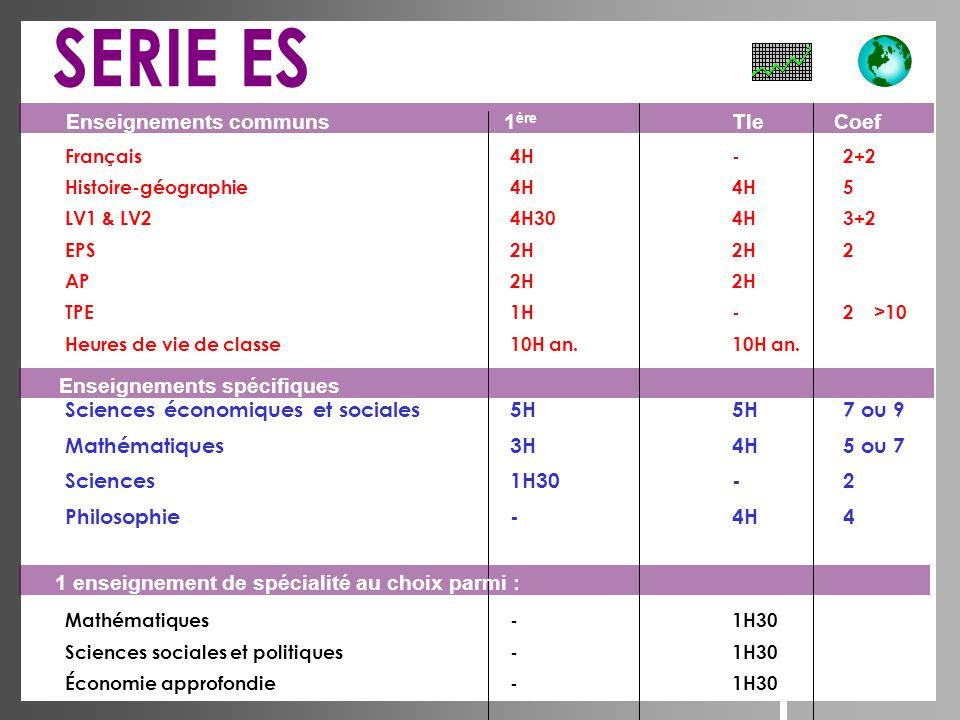 Français4H-2+2 Histoire-géographie4H4H5 LV1 & LV24H304H3+2 EPS2H2H2 AP2H2H TPE1H-2 >10 Heures de vie de classe10H an.10H an. Sciences économiques et s