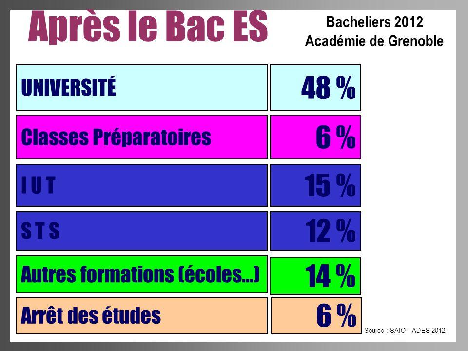 Après le Bac ES UNIVERSITÉ 48 % Classes Préparatoires I U T S T S 6 % 15 % 12 % Autres formations (écoles…) 14 % Source : SAIO – ADES 2012 Bacheliers