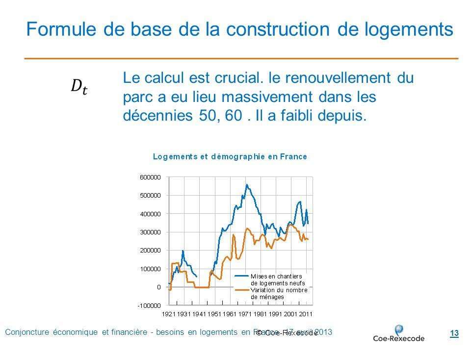 Conjoncture économique et financière - besoins en logements en France 17 avril 2013 13 Formule de base de la construction de logements Le calcul est c