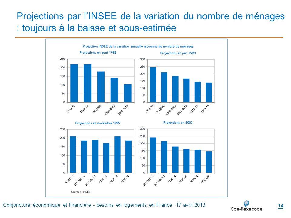 Conjoncture économique et financière - besoins en logements en France 17 avril 2013 14 Projections par l'INSEE de la variation du nombre de ménages :