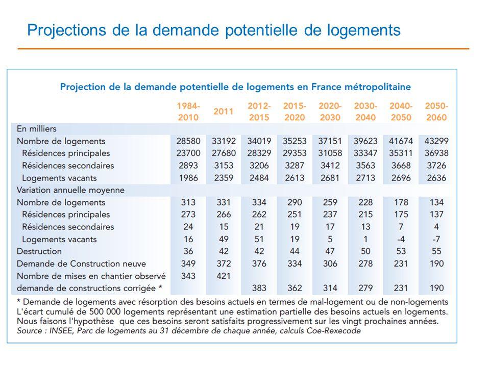 Conjoncture économique et financière - besoins en logements en France 17 avril 2013 15 Projections de la demande potentielle de logements