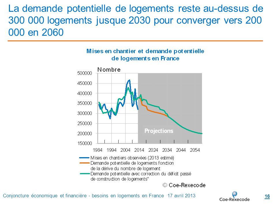 Conjoncture économique et financière - besoins en logements en France 17 avril 2013 16 La demande potentielle de logements reste au-dessus de 300 000