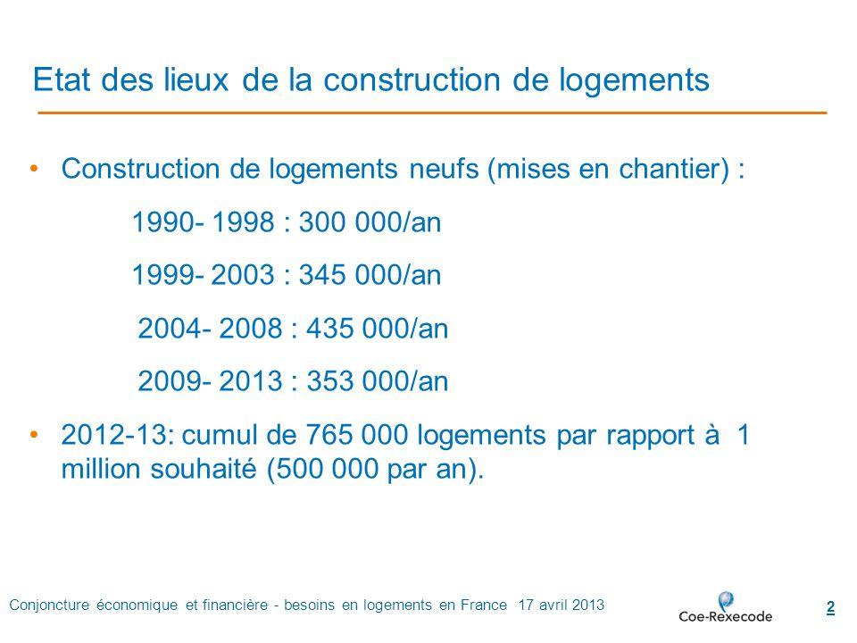 Conjoncture économique et financière - besoins en logements en France 17 avril 2013 2 Etat des lieux de la construction de logements Construction de l