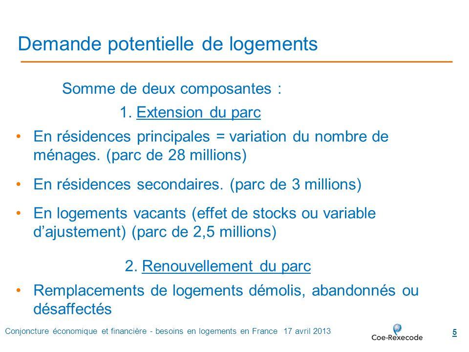Conjoncture économique et financière - besoins en logements en France 17 avril 2013 5 Demande potentielle de logements En résidences principales = var