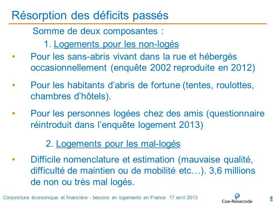 Conjoncture économique et financière - besoins en logements en France 17 avril 2013 6 Résorption des déficits passés Pour les sans-abris vivant dans l