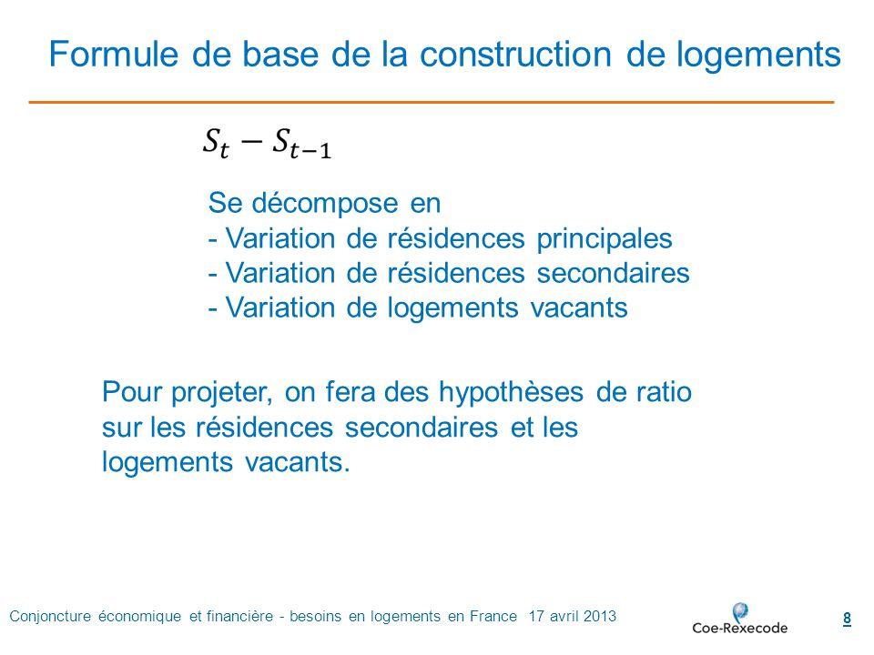 Conjoncture économique et financière - besoins en logements en France 17 avril 2013 8 Se décompose en - Variation de résidences principales - Variatio