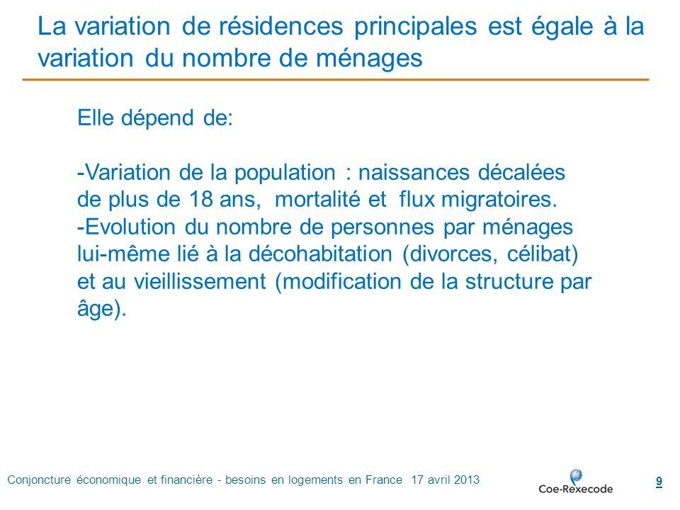 Conjoncture économique et financière - besoins en logements en France 17 avril 2013 9 La variation de résidences principales est égale à la variation
