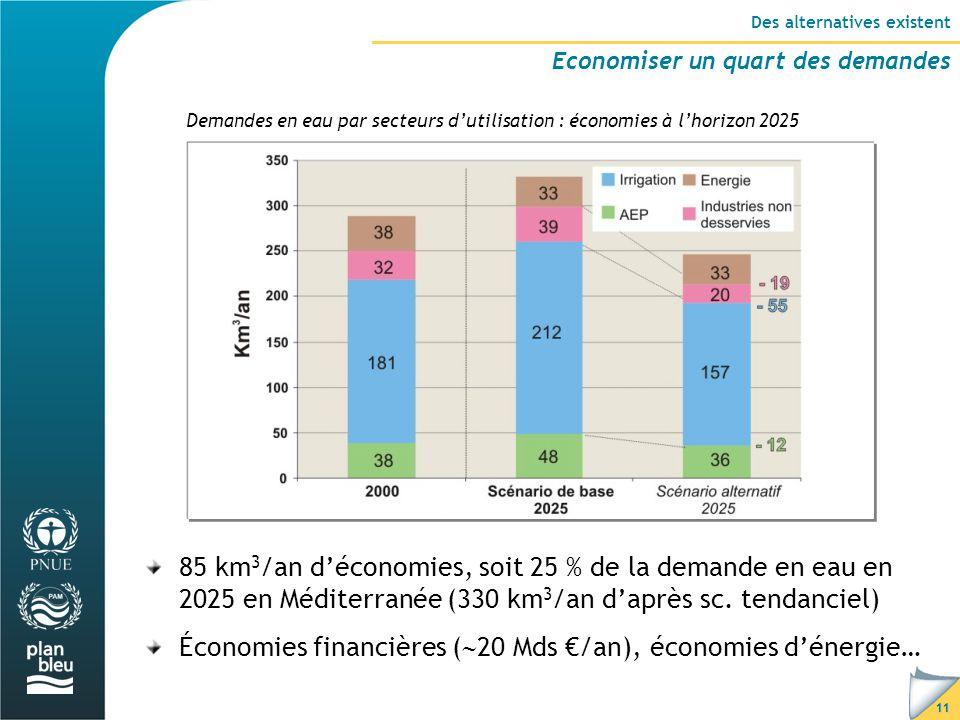 11 Des alternatives existent Economiser un quart des demandes Demandes en eau par secteurs d'utilisation : économies à l'horizon 2025 85 km 3 /an d'économies, soit 25 % de la demande en eau en 2025 en Méditerranée (330 km 3 /an d'après sc.