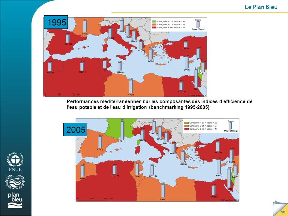 16 Le Plan Bleu 2005 1995 Performances méditerranéennes sur les composantes des indices d'efficience de l'eau potable et de l'eau d'irrigation (benchmarking 1995-2005)