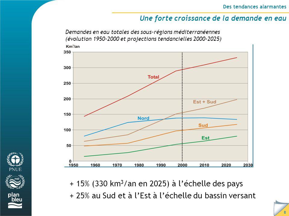 8 Des tendances alarmantes Une forte croissance de la demande en eau Demandes en eau totales des sous-régions méditerranéennes (évolution 1950-2000 et projections tendancielles 2000-2025) + 15% (330 km 3 /an en 2025) à l'échelle des pays + 25% au Sud et à l'Est à l'échelle du bassin versant