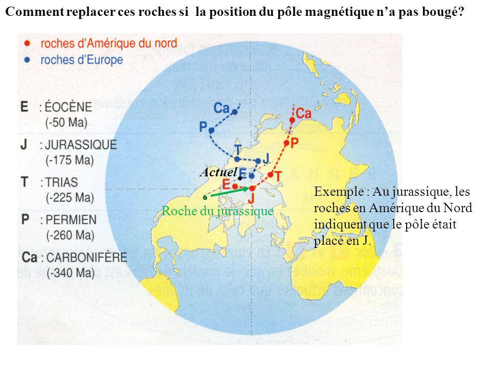 Exemple : Au jurassique, les roches en Amérique du Nord indiquent que le pôle était placé en J. Comment replacer ces roches si la position du pôle mag