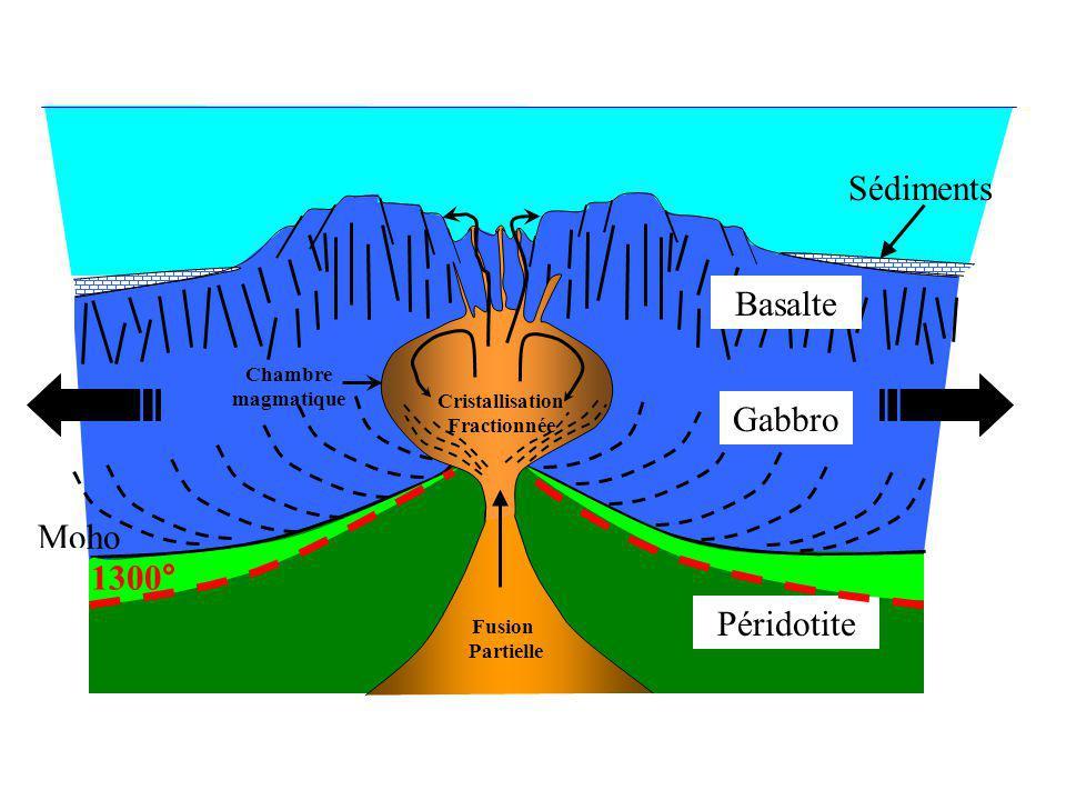 Fusion Partielle Moho Gabbro Sédiments Basalte Péridotite Cristallisation Fractionnée Chambre magmatique 1300°