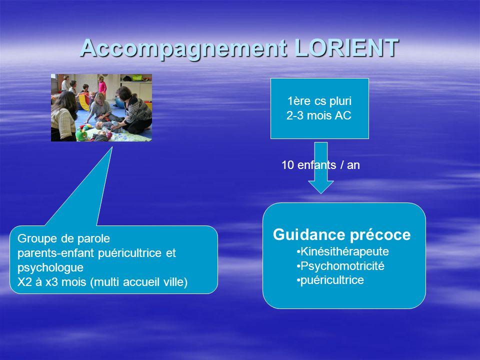 Accompagnement LORIENT Groupe de parole parents-enfant puéricultrice et psychologue X2 à x3 mois (multi accueil ville) 1ère cs pluri 2-3 mois AC Guida