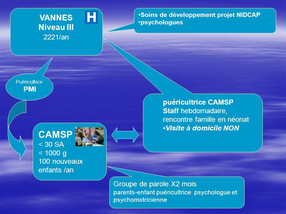 VANNES Niveau III 2221/an CAMSP < 30 SA < 1000 g 100 nouveaux enfants /an Soins de développement projet NIDCAP psychologues puéricultrice CAMSP Staff