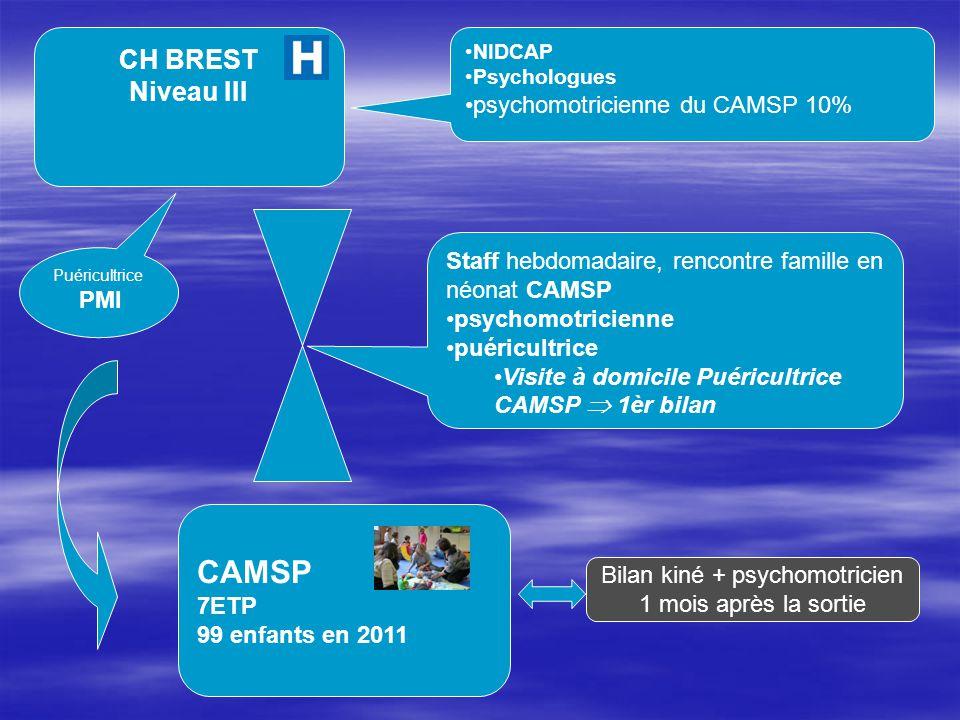 CH BREST Niveau III CAMSP 7ETP 99 enfants en 2011 NIDCAP Psychologues psychomotricienne du CAMSP 10% Staff hebdomadaire, rencontre famille en néonat C
