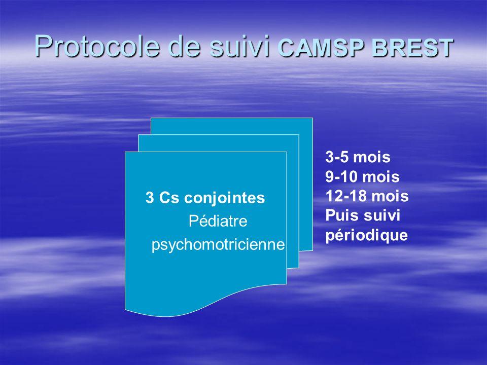 Protocole de suivi CAMSP BREST 3 Cs conjointes Pédiatre psychomotricienne 3-5 mois 9-10 mois 12-18 mois Puis suivi périodique