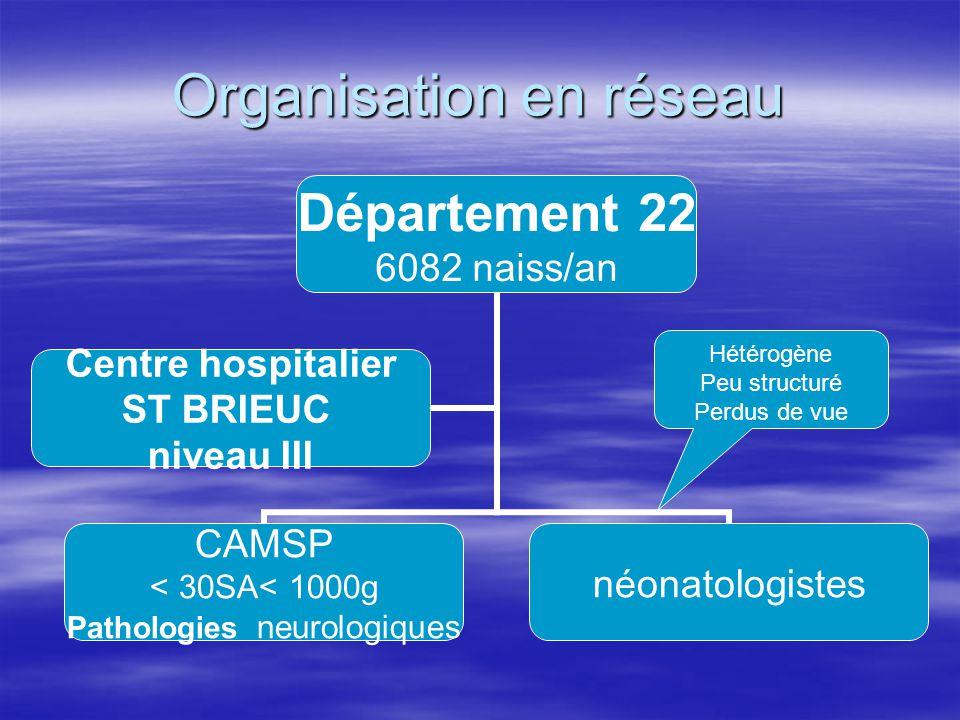 Organisation en réseau Département 22 6082 naiss/an CAMSP < 30SA< 1000g Pathologies neurologiques néonatologistes Centre hospitalier ST BRIEUC niveau